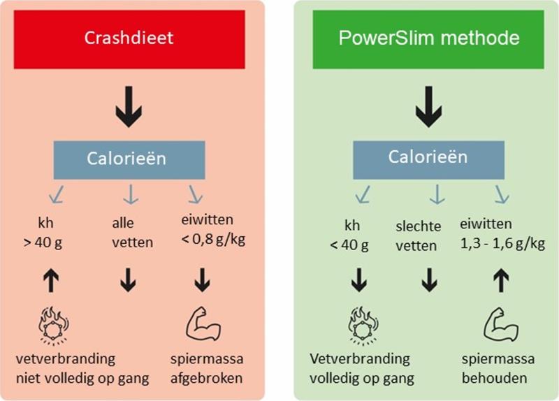 Powerslim versus crashdieet
